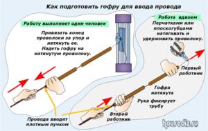 Как подготовить гофру для ввода провода