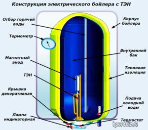 Конструкция электрического бойлера с ТЭН