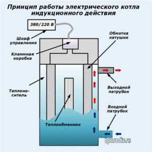 Принцип работы электрического котла индукционного действия