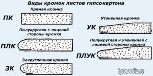 Виды кромок листов гипсокартона