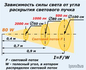 Зависимость силы света от угла раскрытия светового пучка