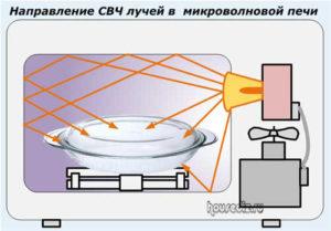 Направление СВЧ лучей в микроволновой печи