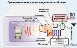 Принципиальная схема микроволновой печи