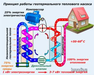 Принцип работы геотермального теплового насоса