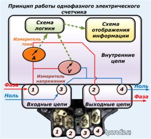 Принцип работы однофазного электрического счетчика