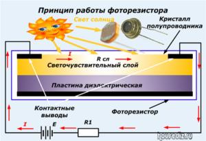 Принцип работы фоторезистора