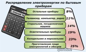 Распределение электроэнергии по бытовым приборам