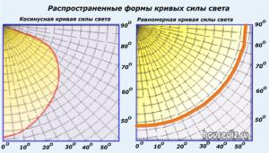 Распространенные формы кривых силы света