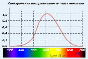 Спектральная восприимчивость глаза человека