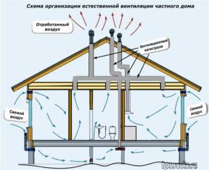 Схема организации естественной вентиляции частного дома