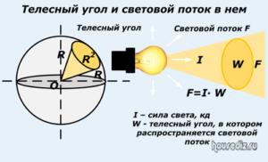 Телесный угол и световой поток в нем