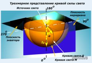 Трехмерное представление кривой силы света