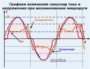Графики изменения синусоид тока и напряжения при возникновении микродуги
