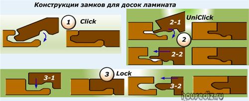 Конструкции замков для досок ламината