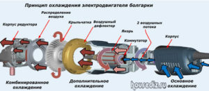 Принцип охлаждения электродвигателя болгарки