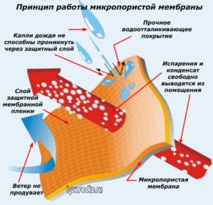 Принцип работы микропористой мембраны