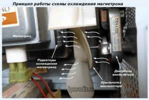 Принцип работы схемы охлаждения магнетрона
