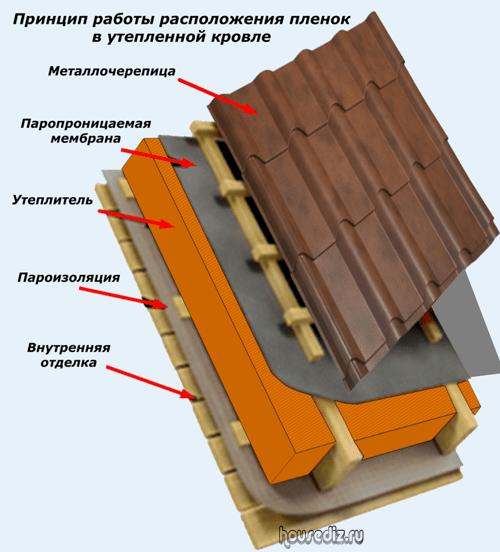 Типовые узлы при устройстве гидроизоляции