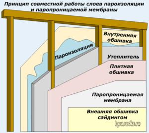 Принцип совместной работы слоев пароизоляции и паропроницаемой мембраны