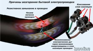 Причины возгорания бытовой электропроводки
