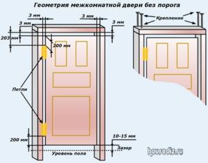 Геометрия межкомнатной двери без порога