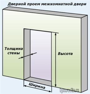 Дверной проем межкомнатной двери