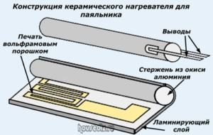 Конструкция керамического нагревателя для паяльника-