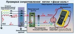 Проверка сопротивления петли «фаза-ноль»
