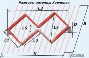 Размеры антенны Харченко