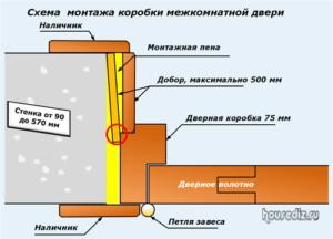Схема монтажа коробки межкомнатной двери