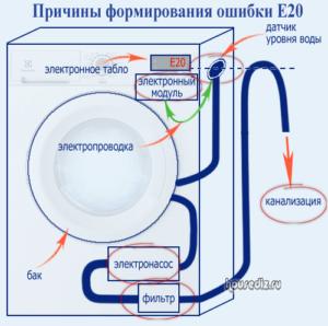 Причины возникновения ошибки E20 в стиральных машинах Electrolux