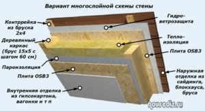 Вариант многослойной схемы стены