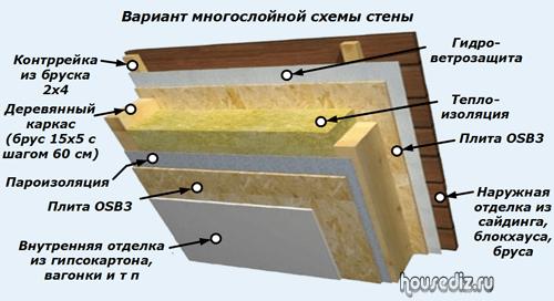 Паропроницаемая гидроизоляция для стен стойки наливной пол 3d эффектом станет изюминкой интерьера