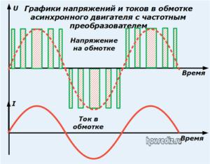 Графики напряжений и токов в обмотке асинхронного двигателя с частотным преобразователем