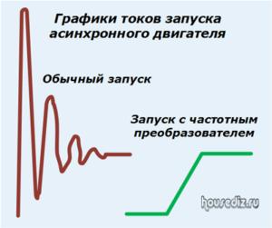 Графики токов запуска асинхронного двигателя