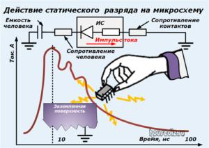 Действие статического разряда на микросхему