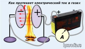 Как протекает электрический ток в газах