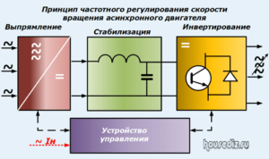 Принцип частотного регулирования скорости вращения асинхронного двигателя