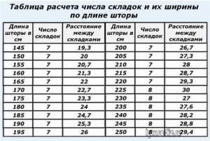 Таблица расчета числа складок и их ширины по длине шторы