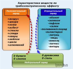 Характеристики веществ по трибоэлектрическому эффекту