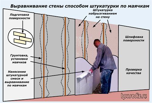 Выравнивание стены способом штукатурки по маячкам