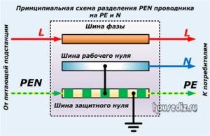 Принципиальная схема разделения PEN проводника на РЕ N