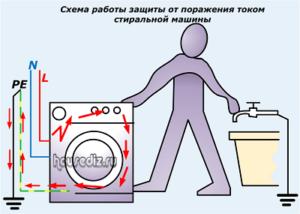 Схема работы защиты от поражения током стиральной машины