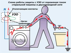 Схема работы защиты с УЗО от поражения током стиральной машины в двухпроводной сети