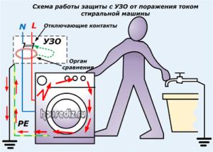 Схема работы защиты с УЗО от-поражения током стиральной машины