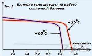 Влияние температуры на работу солнечной батареи