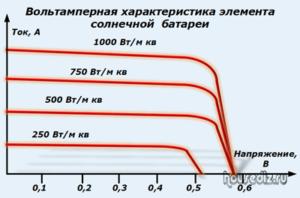 Вольтамперная характеристика элемента солнечной батареи