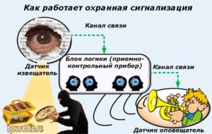 Как работает охранная сигнализация