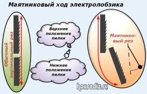 Маятниковый ход электролобзика