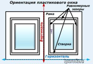Ориентация пластикового окна